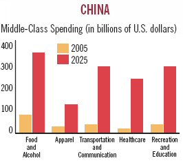 China's middle class is expected grow exponentially in the next 20 years. Graphic © Foreign Policy magazine