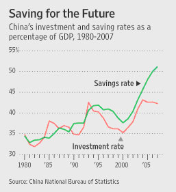 China's traditionally high individual savings rate is showing signs of easing somewhat, as middle-class and wealther consumers head back to stores